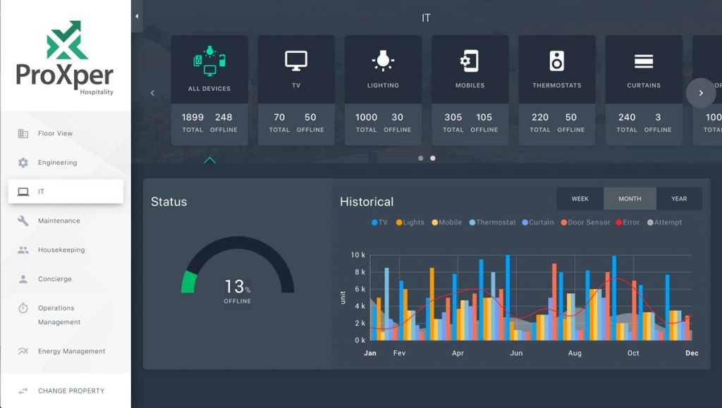 Hospitality_Features_ProXper_IT_dashboard